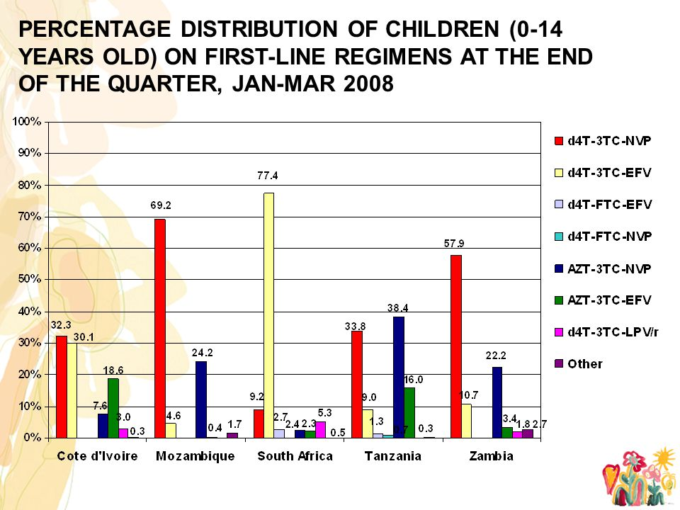 PERCENTAGE DISTRIBUTION OF CHILDREN (0-14 YEARS OLD) ON FIRST-LINE REGIMENS AT THE END OF THE QUARTER, JAN-MAR 2008