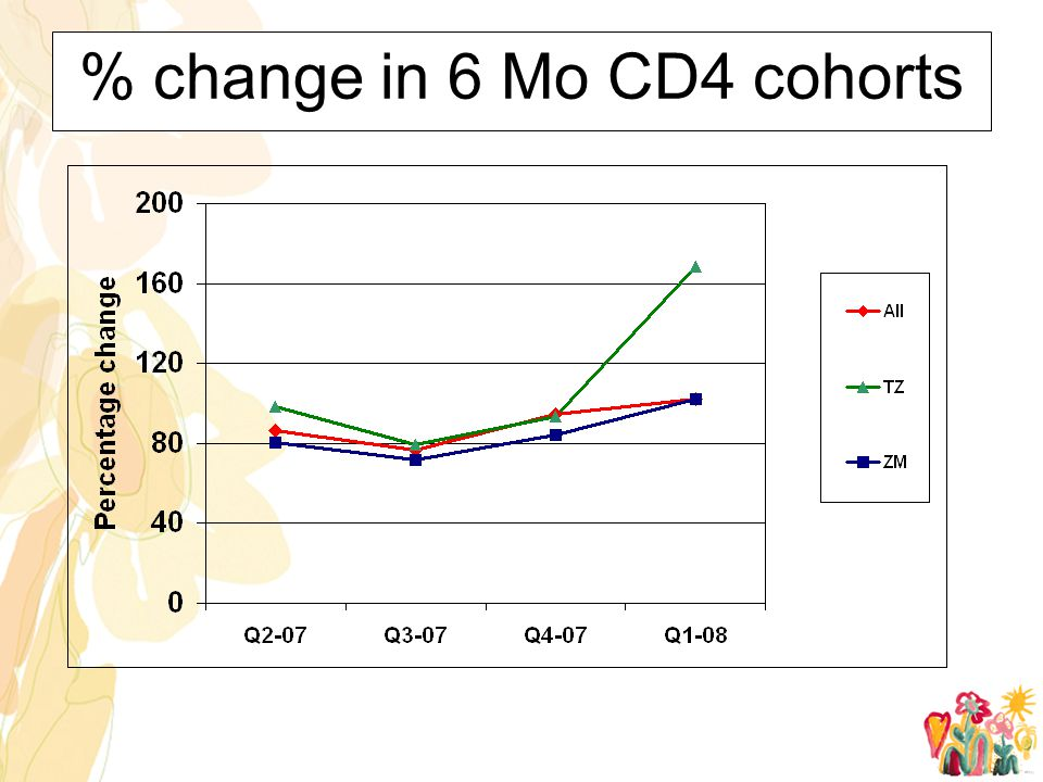 % change in 6 Mo CD4 cohorts