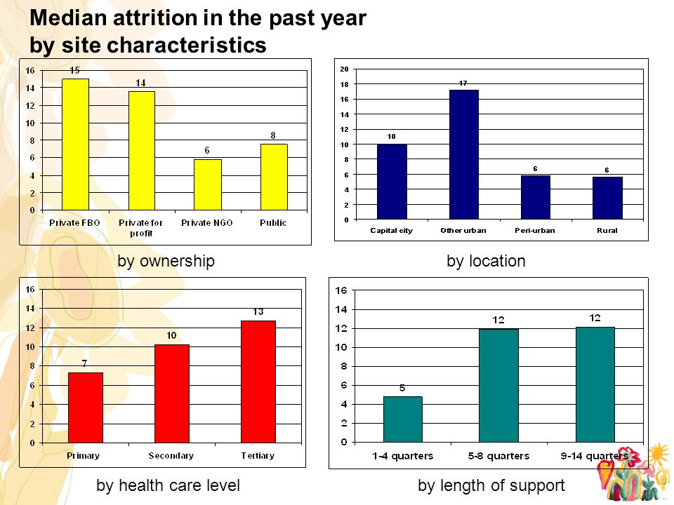 Median attrition in the past year by site characteristics by ownershipby location by health care levelby length of support