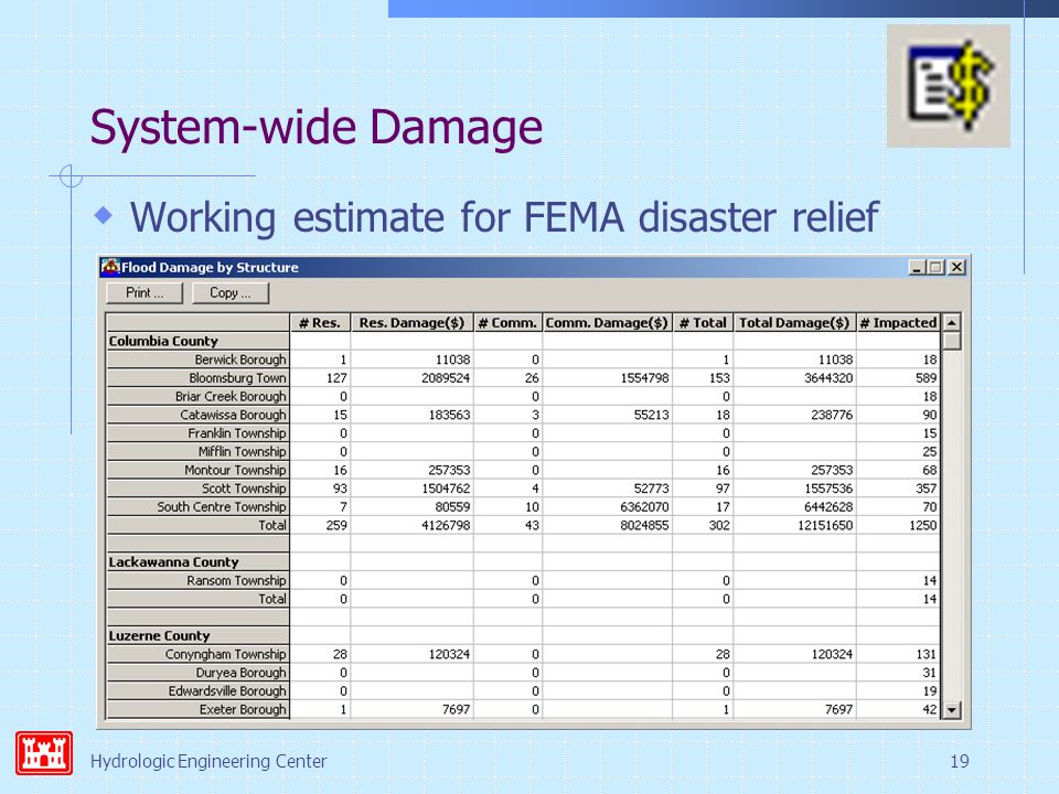 Hydrologic Engineering Center19 System-wide Damage  Working estimate for FEMA disaster relief