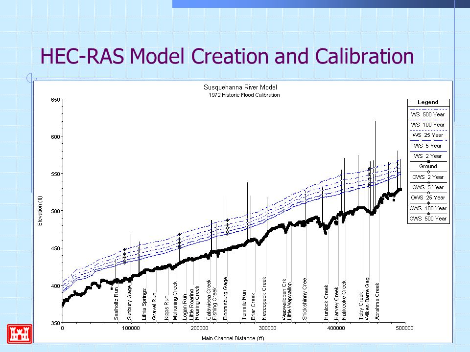 Hydrologic Engineering Center7 HEC-RAS Model Creation and Calibration