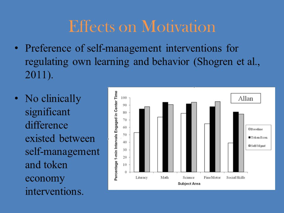 Effects on Motivation Preference of self-management interventions for regulating own learning and behavior (Shogren et al., 2011).