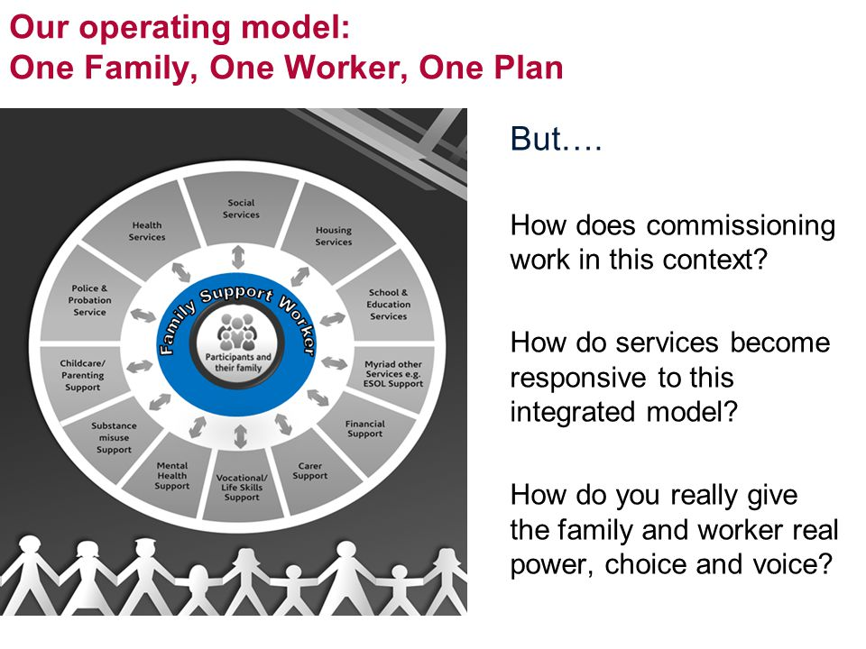 Our operating model: One Family, One Worker, One Plan But…. How does commissioning work in this context? How do services become responsive to this int