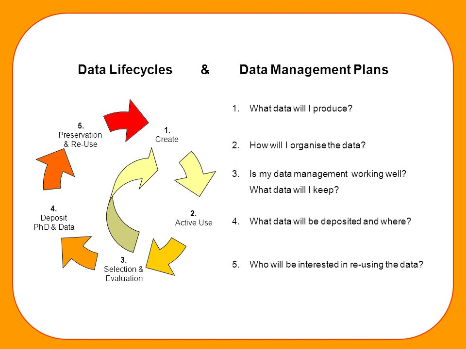 1. Create 2. Active Use 3. Selection & Evaluation 4. Deposit PhD & Data 5. Preservation & Re-Use 1.What data will I produce? 2.How will I organise the
