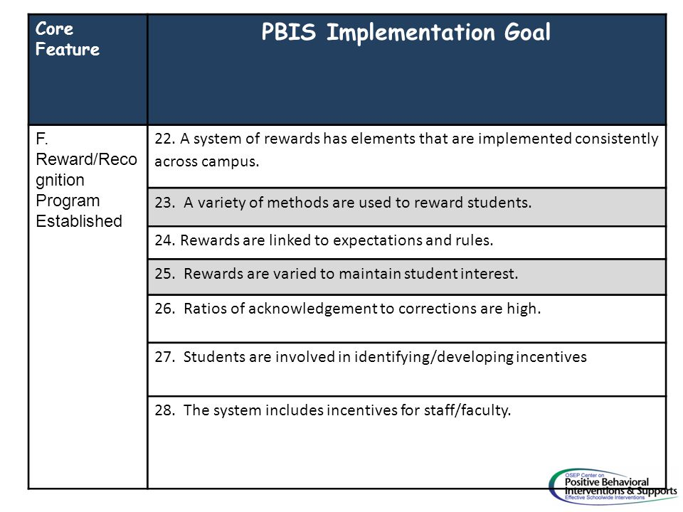 Core Feature PBIS Implementation Goal F. Reward/Reco gnition Program Established 22. A system of rewards has elements that are implemented consistentl
