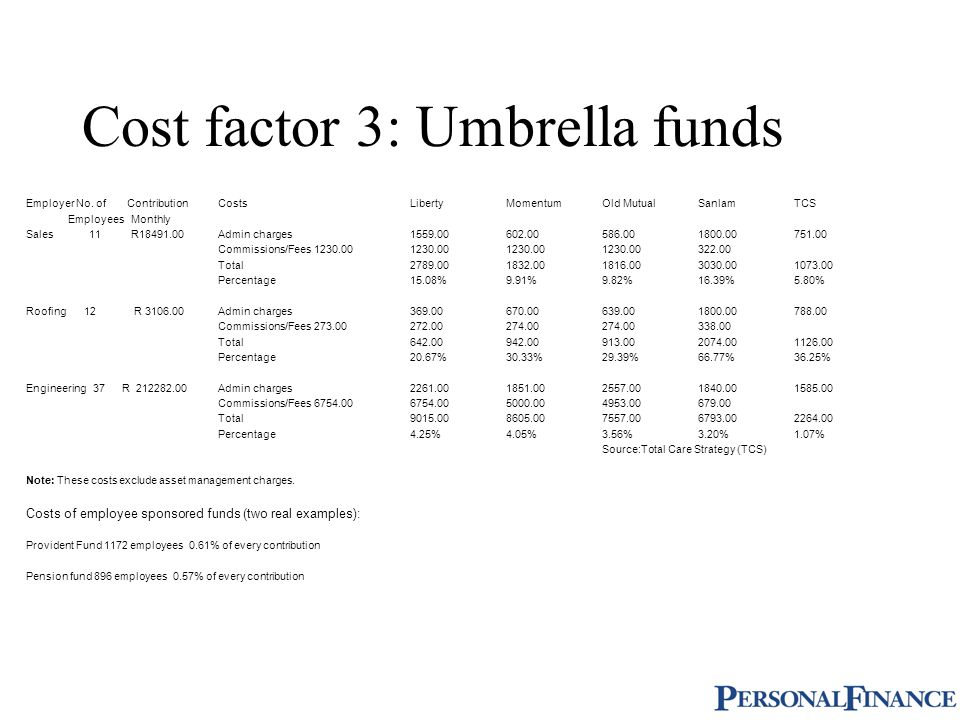 Cost factor 3: Umbrella funds Employer No.