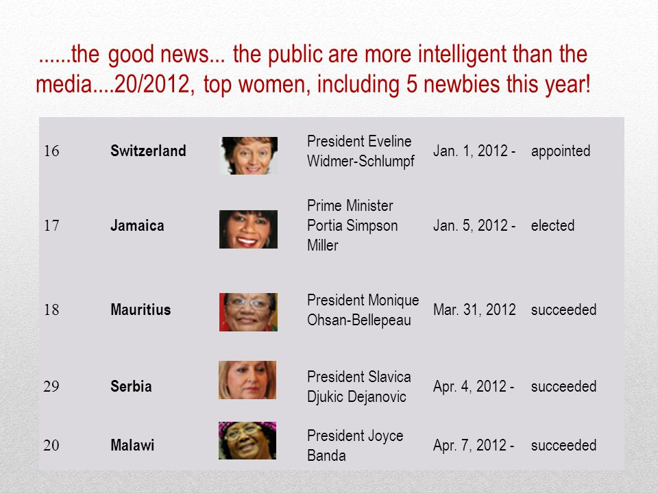 ......the good news... the public are more intelligent than the media....20/2012, top women, including 5 newbies this year! 16 Switzerland President E