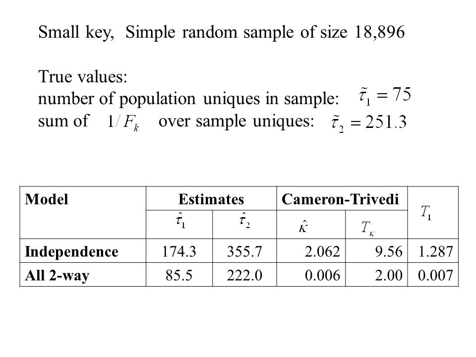 Small key, Simple random sample of size 18,896 True values: number of population uniques in sample: sum of over sample uniques: ModelEstimatesCameron-Trivedi Independence174.3355.72.0629.561.287 All 2-way85.5222.00.0062.00 0.007