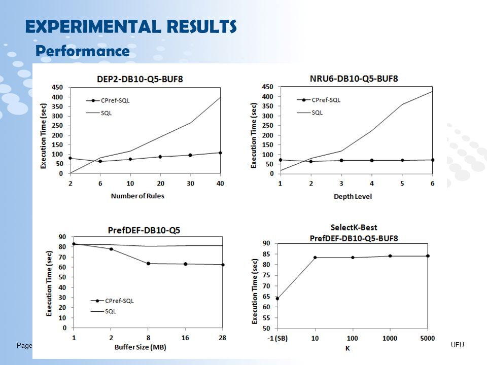 Page  40 EXPERIMENTAL RESULTS UFU Performance