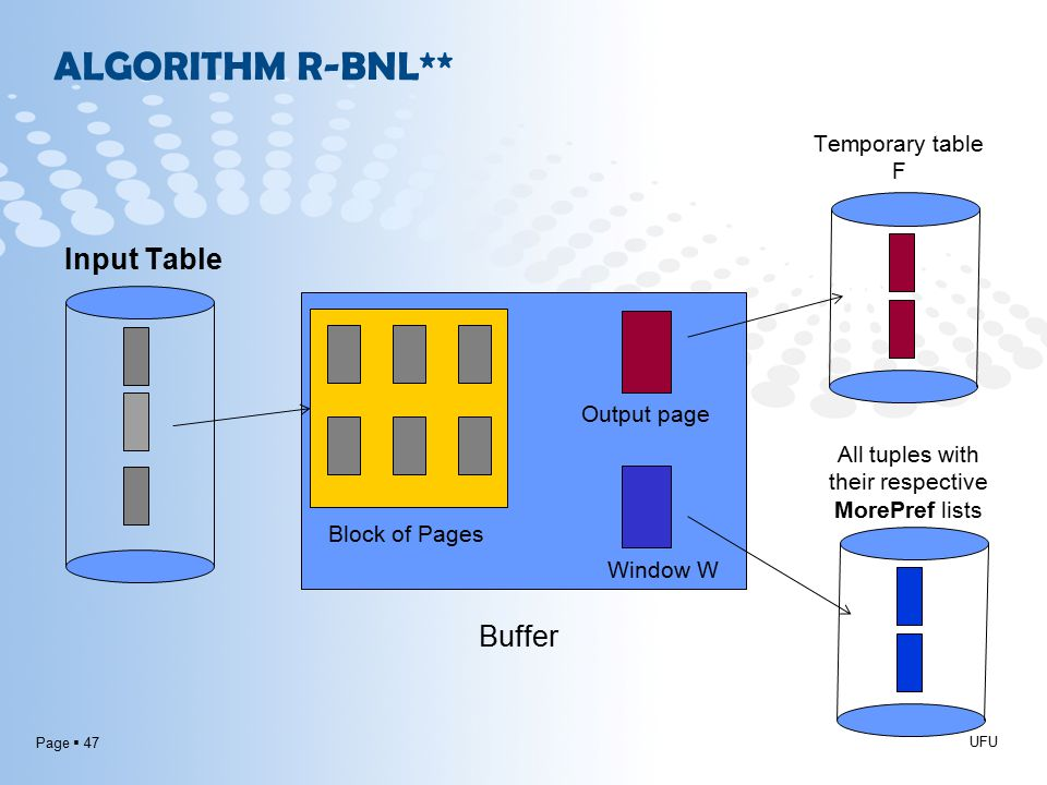Page  47 ALGORITHM R-BNL** UFU Block of Pages Buffer Output page Input Table Temporary table F Window W All tuples with their respective MorePref lists