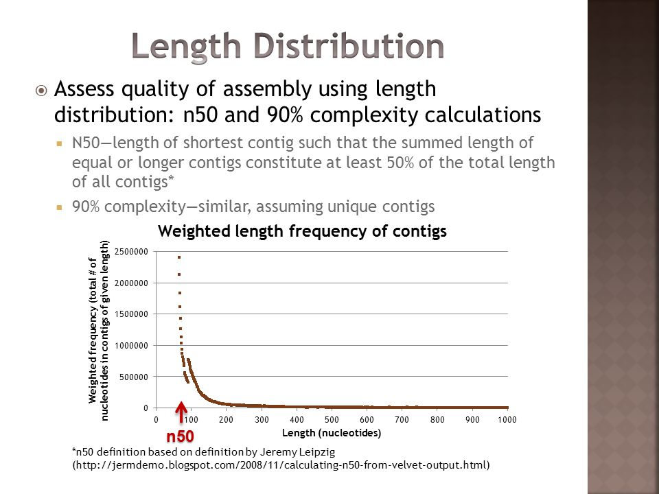  Assess quality of assembly using length distribution: n50 and 90% complexity calculations  N50—length of shortest contig such that the summed length of equal or longer contigs constitute at least 50% of the total length of all contigs*  90% complexity—similar, assuming unique contigs *n50 definition based on definition by Jeremy Leipzig (http://jermdemo.blogspot.com/2008/11/calculating-n50-from-velvet-output.html) n50