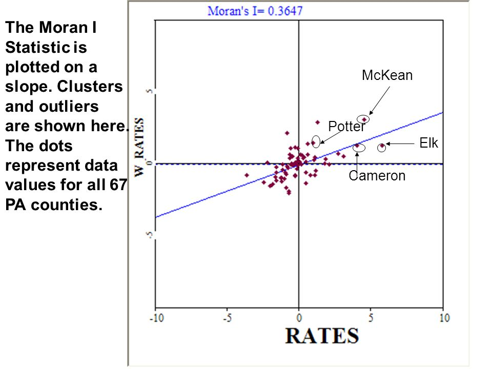 McKean Potter Elk Cameron The Moran I Statistic is plotted on a slope. Clusters and outliers are shown here. The dots represent data values for all 67