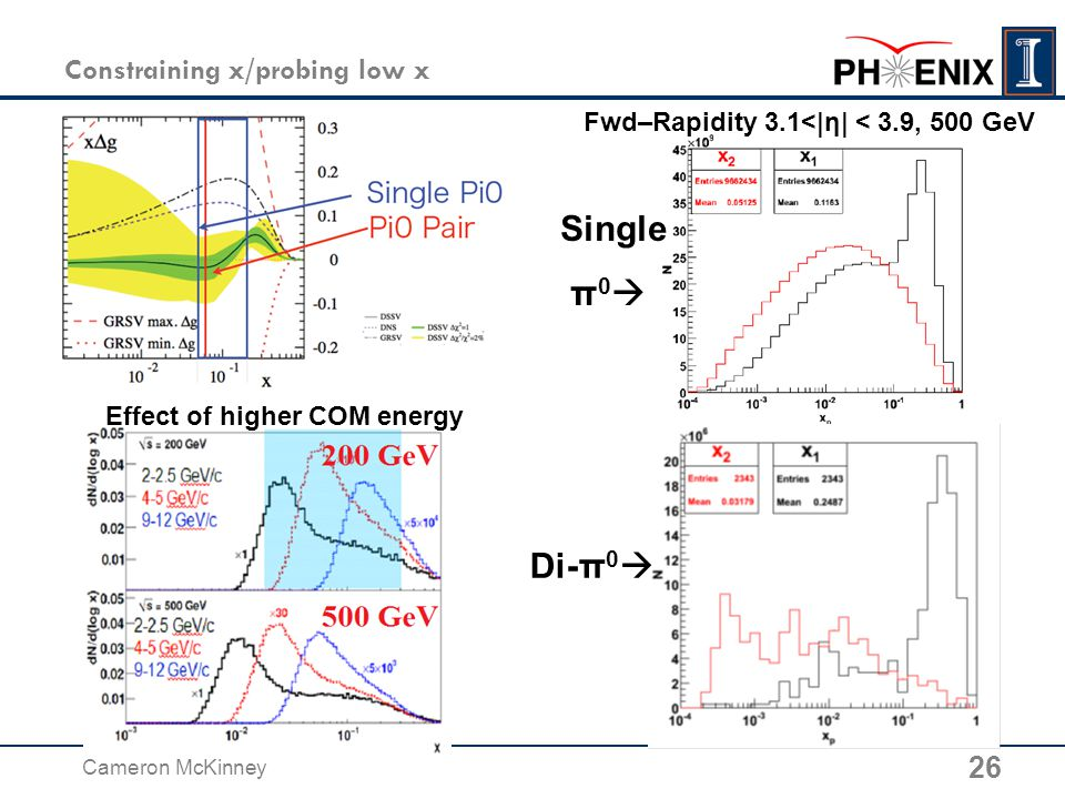 Constraining x/probing low x 26 Cameron McKinney Fwd–Rapidity 3.1<|η| < 3.9, 500 GeV Di-π 0  Single π 0  Effect of higher COM energy