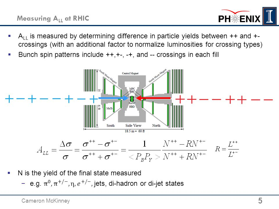 Measuring A LL at RHIC 5 Cameron McKinney  A LL is measured by determining difference in particle yields between ++ and +- crossings (with an additional factor to normalize luminosities for crossing types)  Bunch spin patterns include ++,+-, -+, and -- crossings in each fill