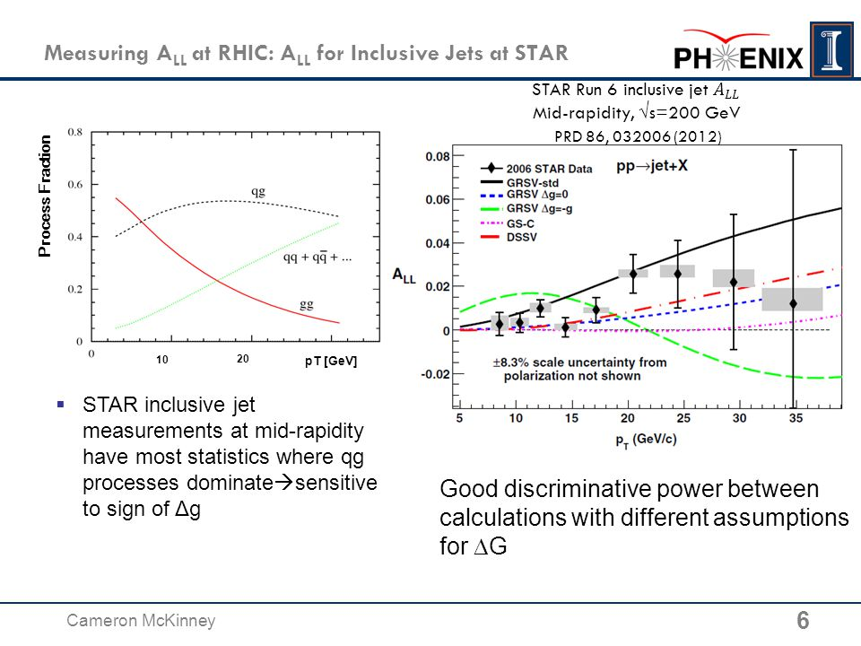 Measuring A LL at RHIC: A LL for Inclusive  0 at PHENIX PHENIX Run5+6 √s = 200 GeV: PRL103, 012003 Process Fraction 7 Cameron McKinney  PHENIX A LL for inclusive π 0 covers a scaled-down p T range compared to STAR—π 0 's carry a fraction of jet momentum  Smallest statistical uncertainty where process fraction for gg ≈ qg  weaker constraint on negative Δg, better constraints on positive Δg