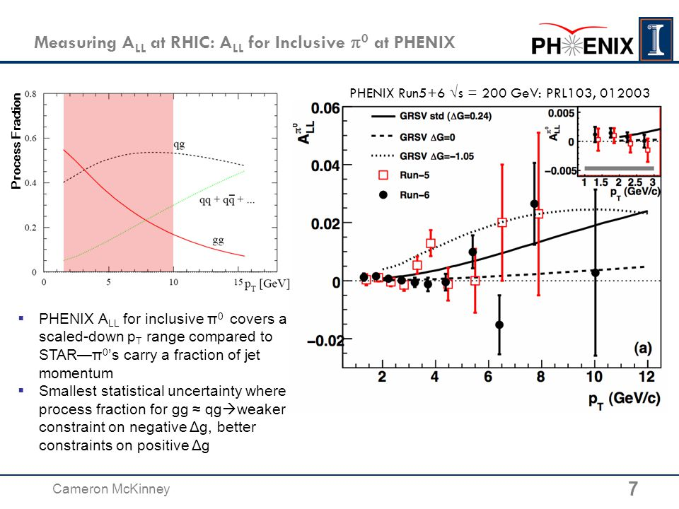 18 Cameron McKinney Δ G at RHIC: Next Next Steps: Electron-Ion Collider  Proposed electron-ion collider could greatly enhance our knowledge of Δ beyond current capabilities of RHIC −Polarization of both electron (~80%) and proton beam (70%) −Very high luminosity (~10 fb -1 used for projection below achievable in 1-2 months of running) −Broad coverage in Q 2 and x allows precise determination of Δg(x) through scaling violation -DSSV+ -w proj.