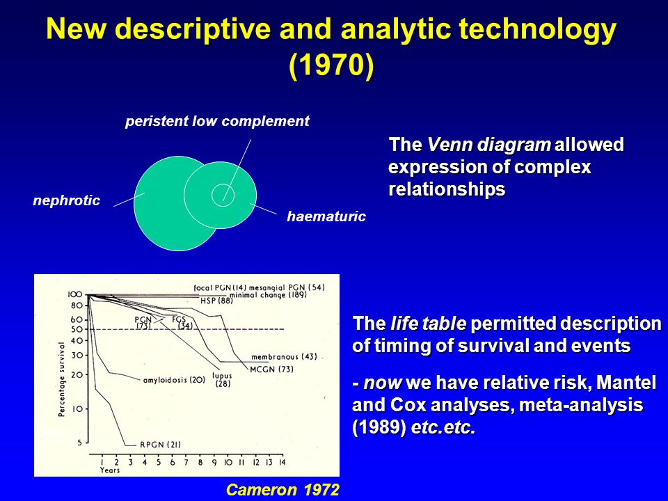 New descriptive and analytic technology (1970) The Venn diagram allowed expression of complex relationships nephrotic haematuric peristent low complement Cameron 1972 The life table permitted description of timing of survival and events - now we have relative risk, Mantel and Cox analyses, meta-analysis (1989) etc.etc.