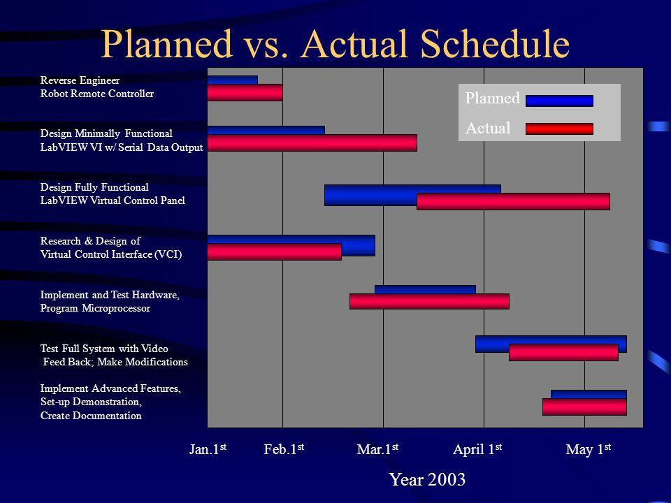 Planned vs.