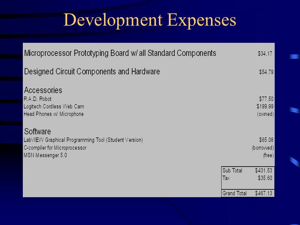 Development Expenses
