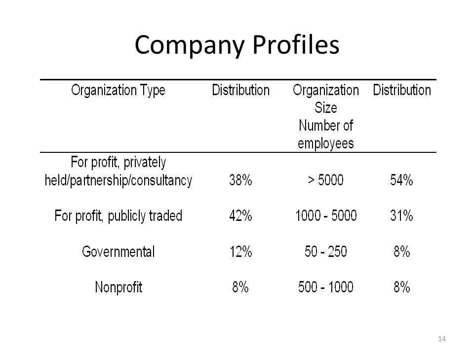 Company Profiles 14