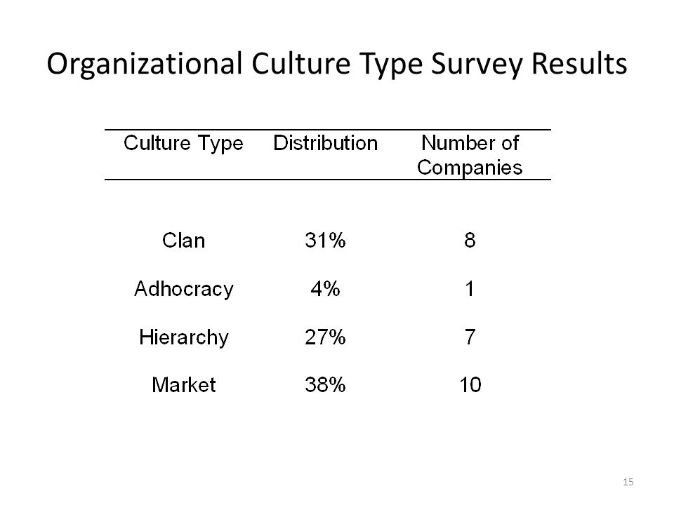 15 Organizational Culture Type Survey Results