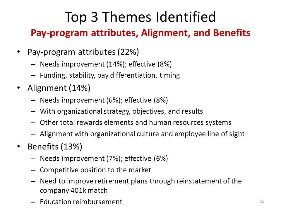 Top 3 Themes Identified Pay-program attributes, Alignment, and Benefits Pay-program attributes (22%) – Needs improvement (14%); effective (8%) – Fundi