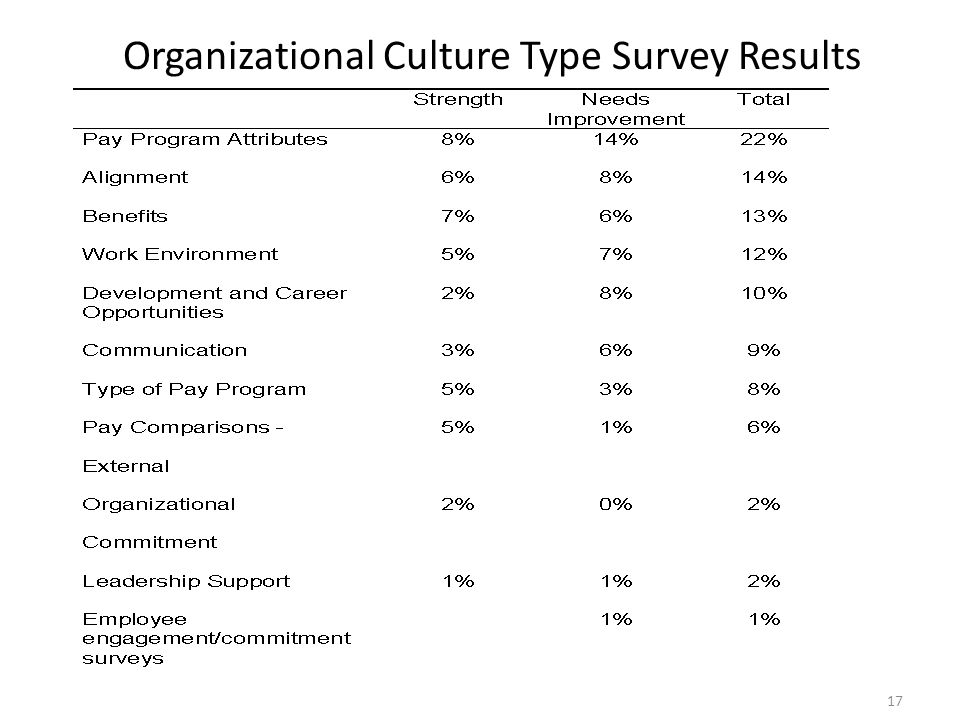 Organizational Culture Type Survey Results 17