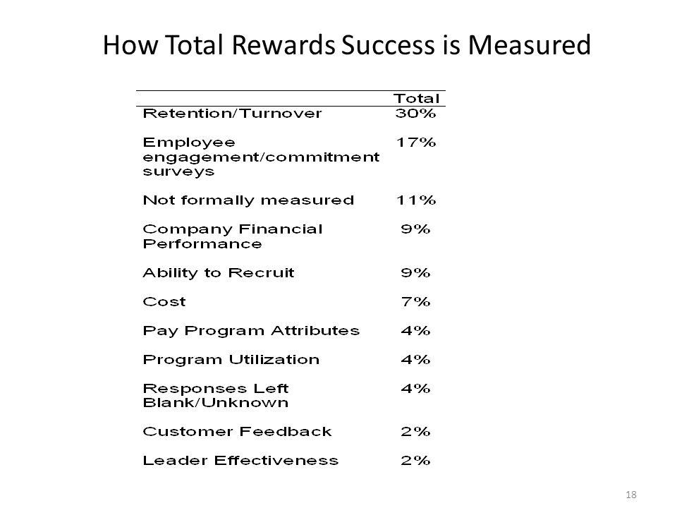 How Total Rewards Success is Measured 18