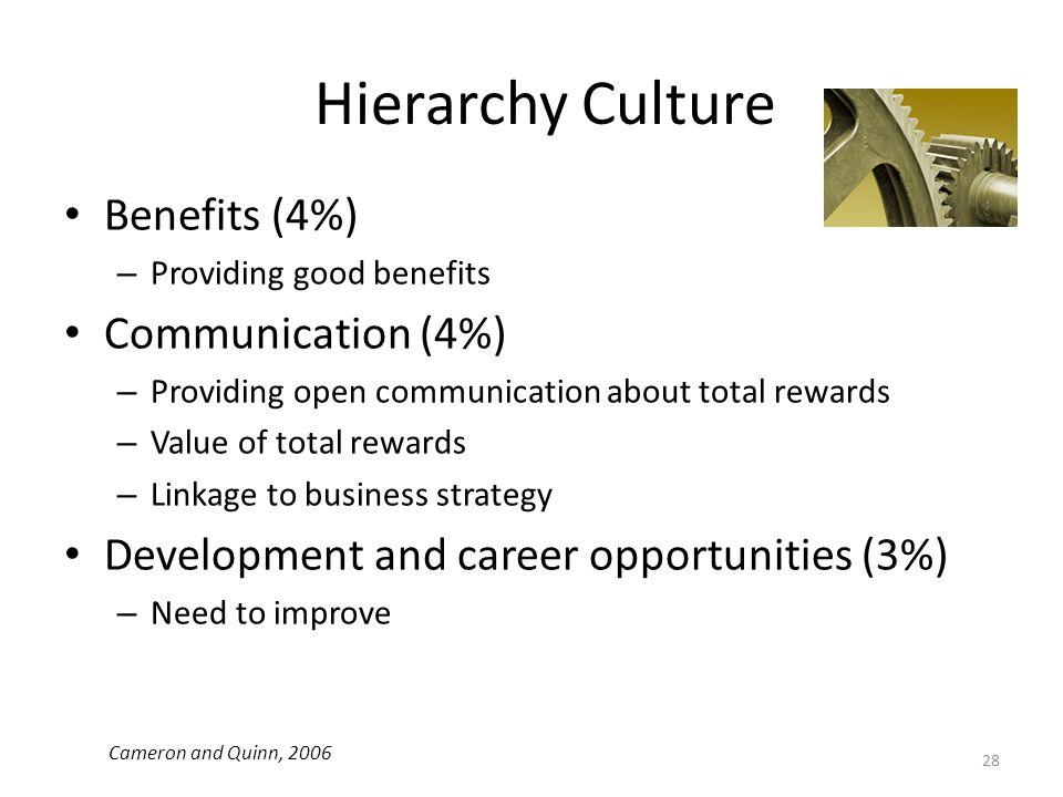 Hierarchy Culture Benefits (4%) – Providing good benefits Communication (4%) – Providing open communication about total rewards – Value of total rewar