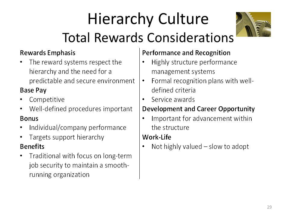 Hierarchy Culture Total Rewards Considerations 29
