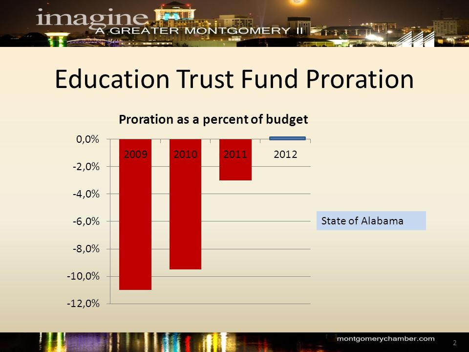 Education Trust Fund Proration State of Alabama 2