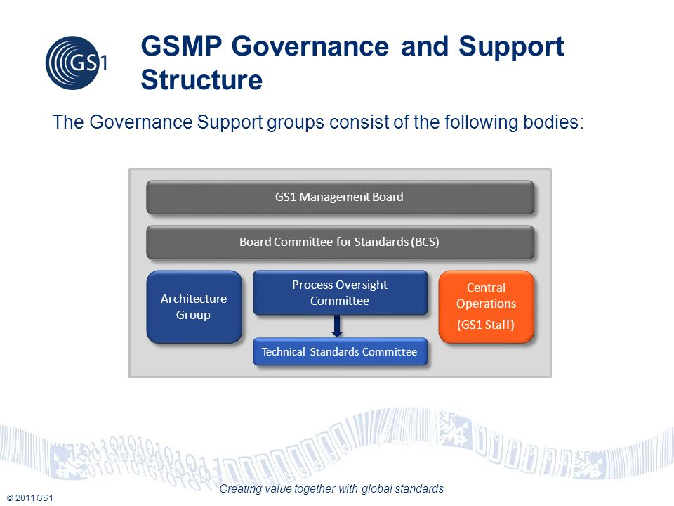 © 2011 GS1 Creating value together with global standards GSMP Governance and Support Structure The Governance Support groups consist of the following bodies: Board Committee for Standards (BCS) GS1 Management Board Architecture Group Process Oversight Committee Technical Standards Committee Central Operations (GS1 Staff) Central Operations (GS1 Staff)