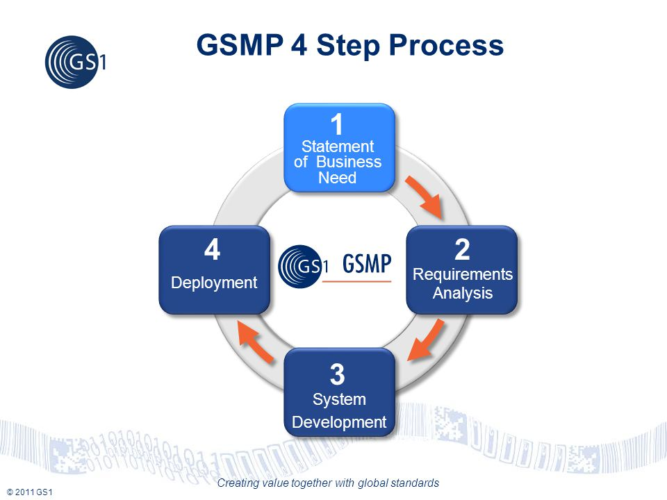 © 2011 GS1 Creating value together with global standards GSMP 4 Step Process 3 System Development 4 Deployment 2 Requirements Analysis Statement of Business Need 1
