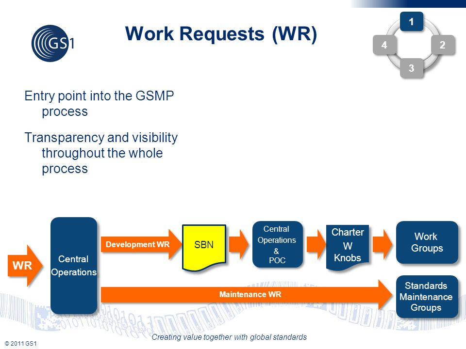 © 2011 GS1 Creating value together with global standards Work Requests (WR) Entry point into the GSMP process Transparency and visibility throughout the whole process 1 1 2 2 4 4 3 3 Central Operations Central Operations WR Standards Maintenance Groups Work Groups Development WR Maintenance WR Central Operations & POC Central Operations & POC SBN Charter W Knobs Charter W Knobs