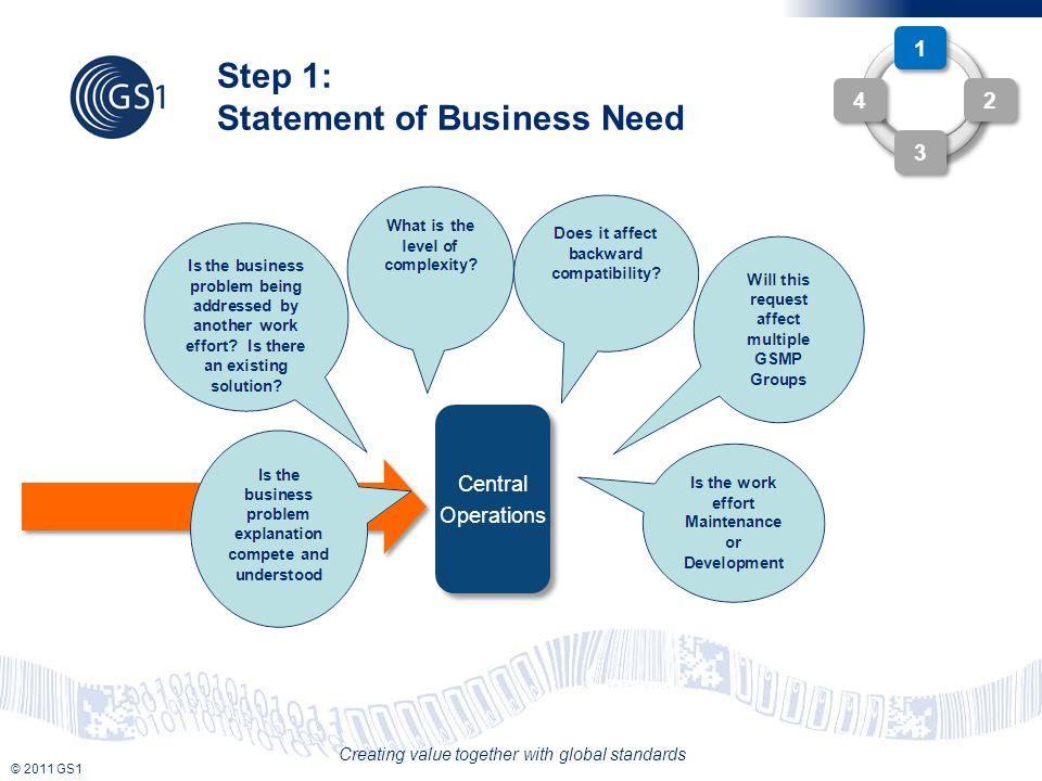 © 2011 GS1 Creating value together with global standards Step 1: Statement of Business Need Central Operations Central Operations WR 1 1 2 2 4 4 3 3
