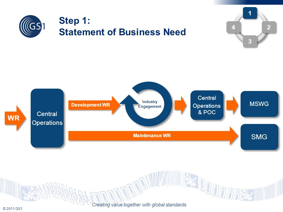 © 2011 GS1 Creating value together with global standards Step 1: Statement of Business Need 1 1 2 2 4 4 3 3 Central Operations Central Operations WR Development WR Industry Engagement MSWG Central Operations & POC Central Operations & POC SMG Maintenance WR