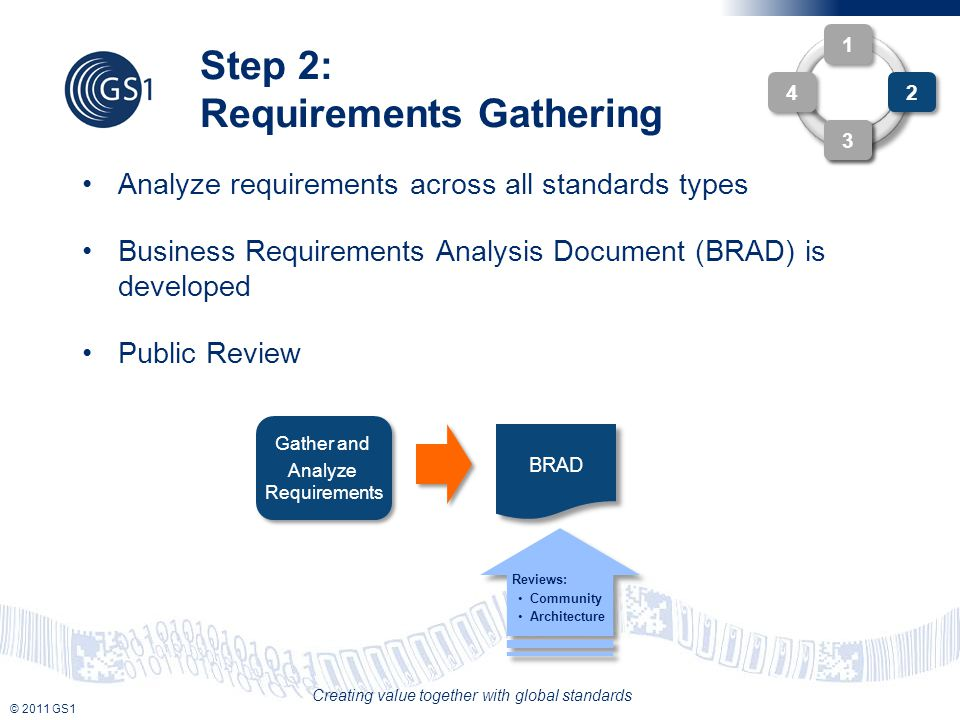 © 2011 GS1 Creating value together with global standards Step 2: Requirements Gathering 4 4 3 3 Analyze requirements across all standards types Business Requirements Analysis Document (BRAD) is developed Public Review 3 3 Reviews: Community Architecture Reviews: Community Architecture Complex WO Gather and Analyze Requirements Gather and Analyze Requirements BRAD 1 1 2 2