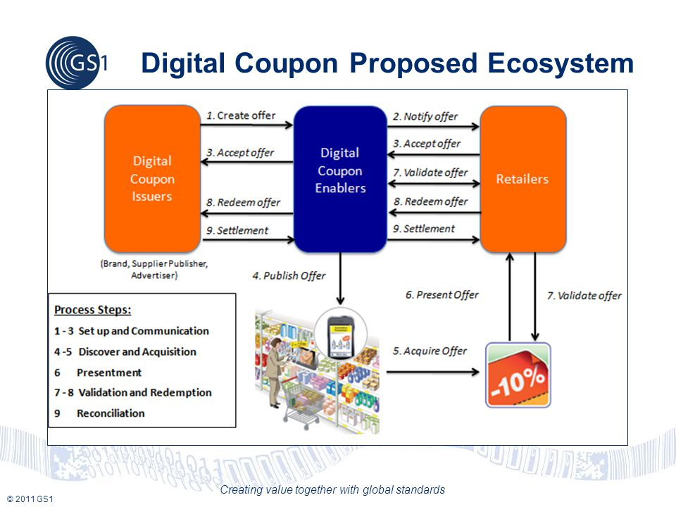 © 2011 GS1 Creating value together with global standards Digital Coupon Proposed Ecosystem