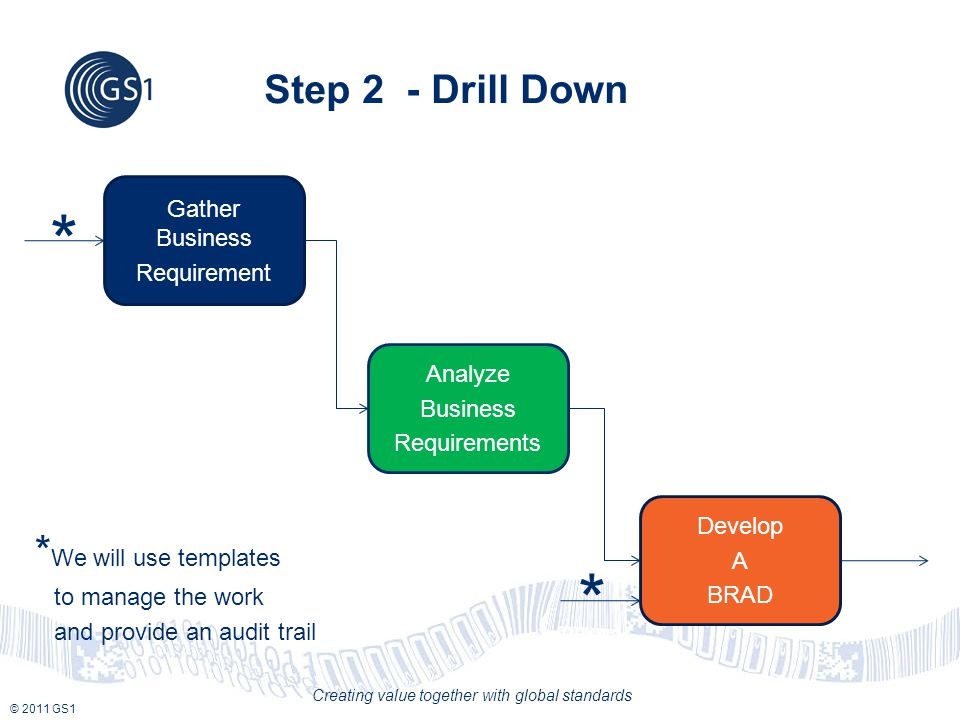 © 2011 GS1 Creating value together with global standards Step 2 - Drill Down Gather Business Requirement Analyze Business Requirements Develop A BRAD * We will use templates to manage the work and provide an audit trail * *