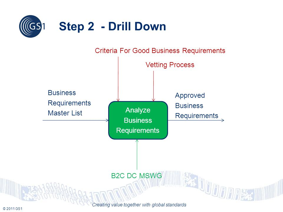© 2011 GS1 Creating value together with global standards Step 2 - Drill Down Analyze Business Requirements Vetting Process Business Requirements Master List Approved Business Requirements B2C DC MSWG Criteria For Good Business Requirements