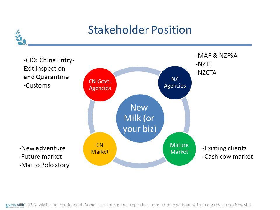 Stakeholder Position New Milk (or your biz) CN Govt. Agencies NZ Agencies Mature Market CN Market NZ NewMilk Ltd. confidential. Do not circulate, quot