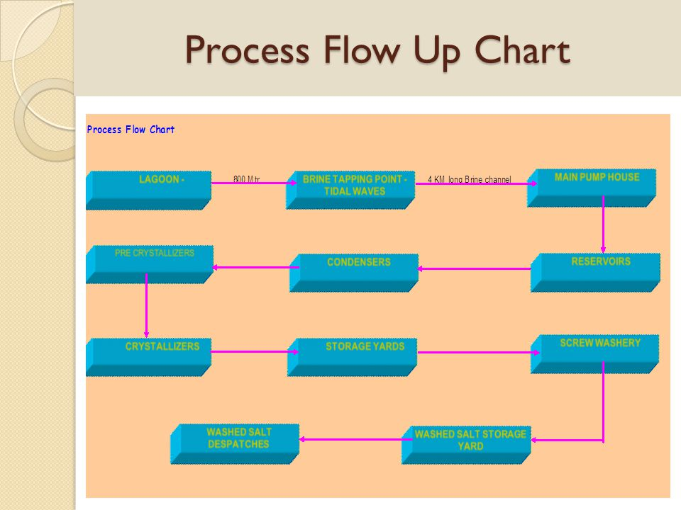 Solar salt process It can be divided in to four stage.
