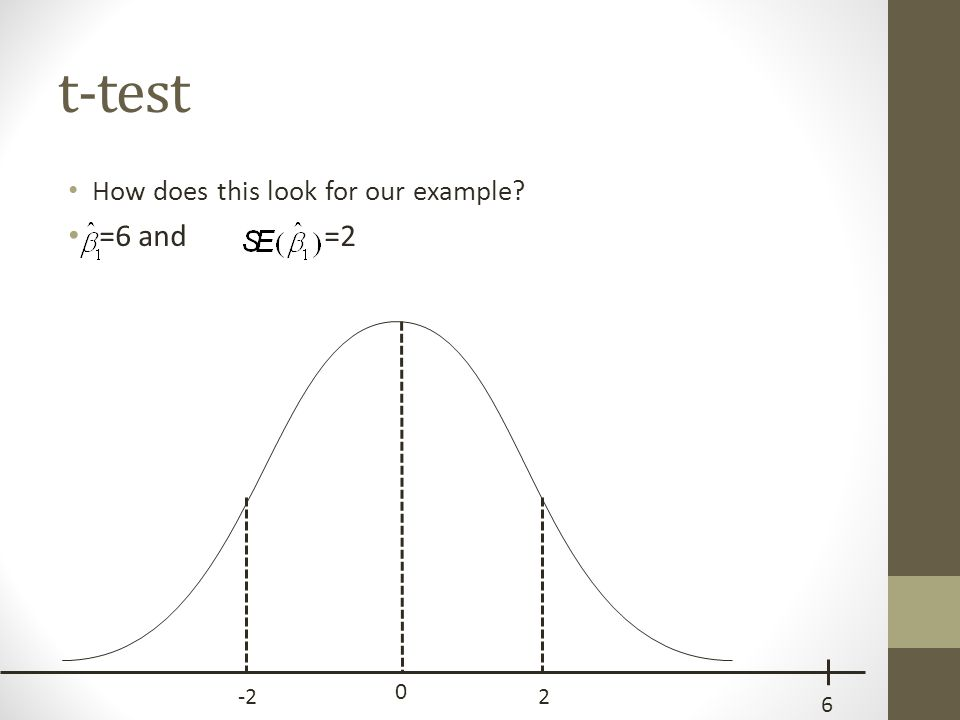 t-test How does this look for our example? =6 and =2 0 -22 6