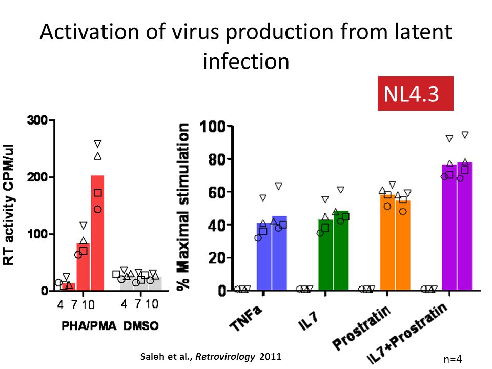 Activation of virus production from latent infection NL4.3 n=4 Saleh et al., Retrovirology 2011