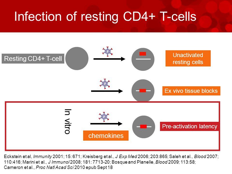 chemokines In vitro Unactivated resting cells Resting CD4+ T-cell Ex vivo tissue blocks Eckstein et al, Immunity 2001; 15: 671; Kreisberg et al., J Exp Med 2006; 203:865; Saleh et al., Blood 2007; 110:416; Marini et al., J Immunol 2008; 181: 7713-20; Bosque and Planelle, Blood 2009; 113:58; Cameron et al., Proc Natl Acad Sci 2010 epub Sept 18 Infection of resting CD4+ T-cells Pre-activation latency