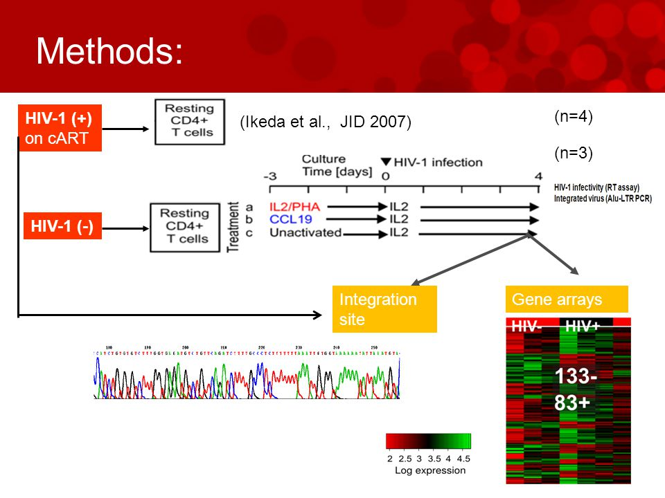 Methods: Gene arraysIntegration site HIV-1 (+) on cART HIV-1 (-) (n=4) (Ikeda et al., JID 2007) (n=3)