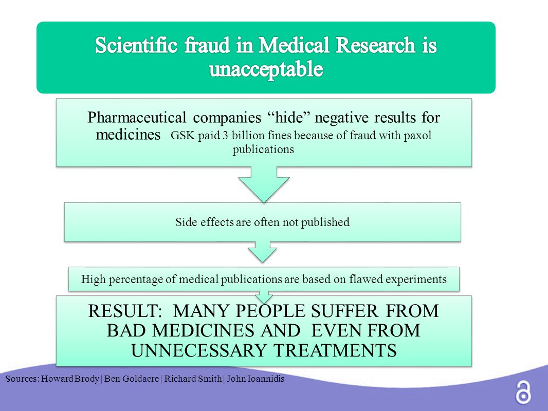RESULT: MANY PEOPLE SUFFER FROM BAD MEDICINES AND EVEN FROM UNNECESSARY TREATMENTS High percentage of medical publications are based on flawed experiments Side effects are often not published Pharmaceutical companies hide negative results for medicines GSK paid 3 billion fines because of fraud with paxol publications Sources: Howard Brody | Ben Goldacre | Richard Smith | John Ioannidis