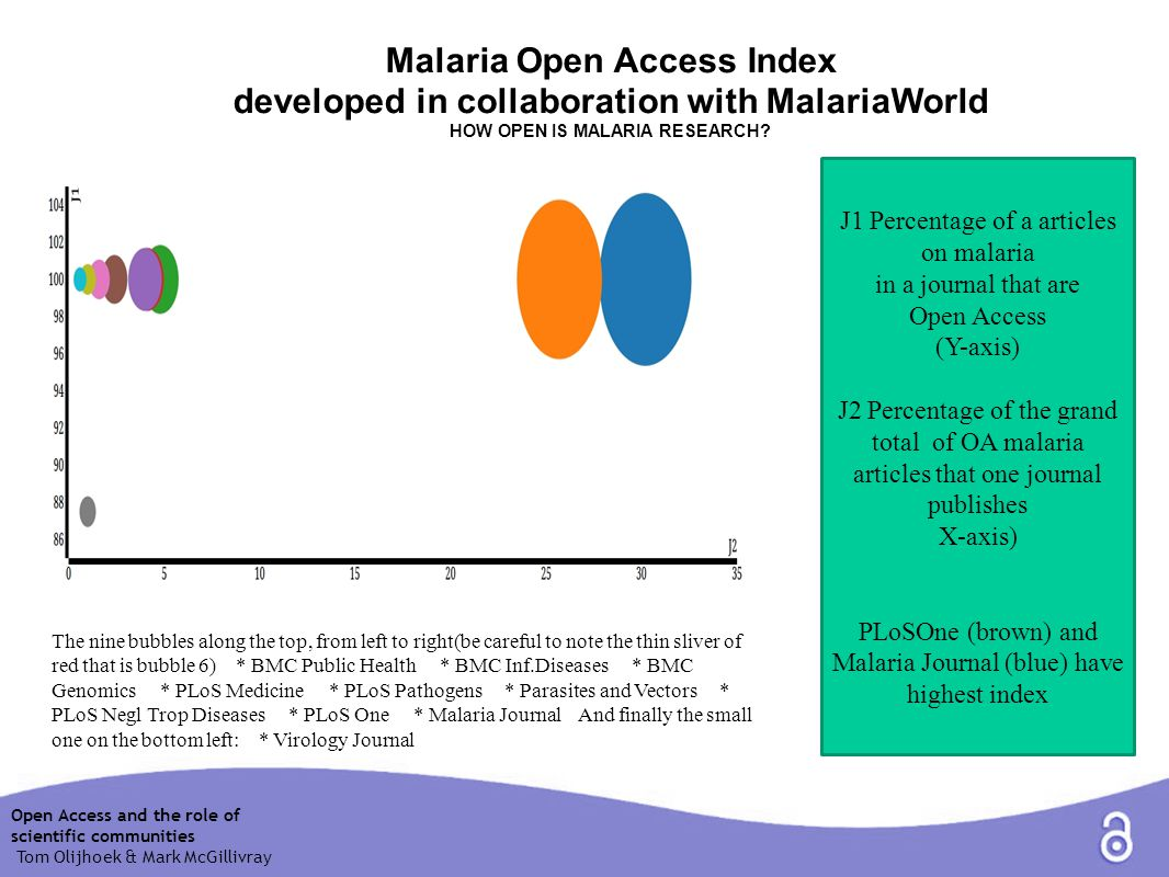 Malaria Open Access Index developed in collaboration with MalariaWorld HOW OPEN IS MALARIA RESEARCH.