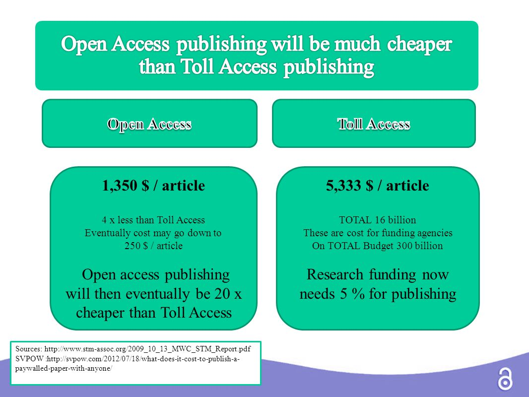 1,350 $ / article 4 x less than Toll Access Eventually cost may go down to 250 $ / article Open access publishing will then eventually be 20 x cheaper