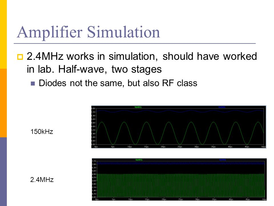 Amplifier Simulation  2.4MHz works in simulation, should have worked in lab. Half-wave, two stages Diodes not the same, but also RF class 150kHz 2.4M